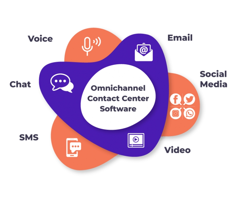 Introduction to HoduCC. Omni Channel Contact Center platform