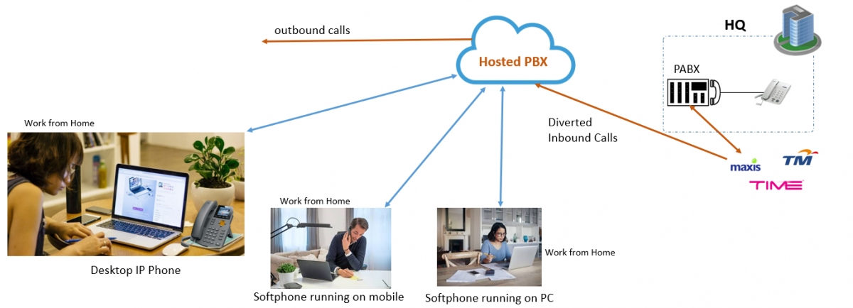 Divert office number to Hosted PBX and let all staff use phone system at home